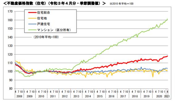 国土交通省「不動産価格指数」