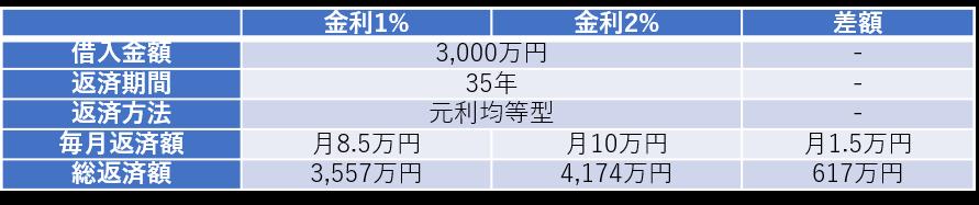 返済額比較(3000万円)
