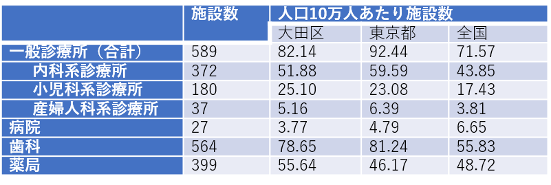 医療施設の数