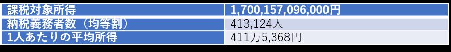 大田区の平均所得