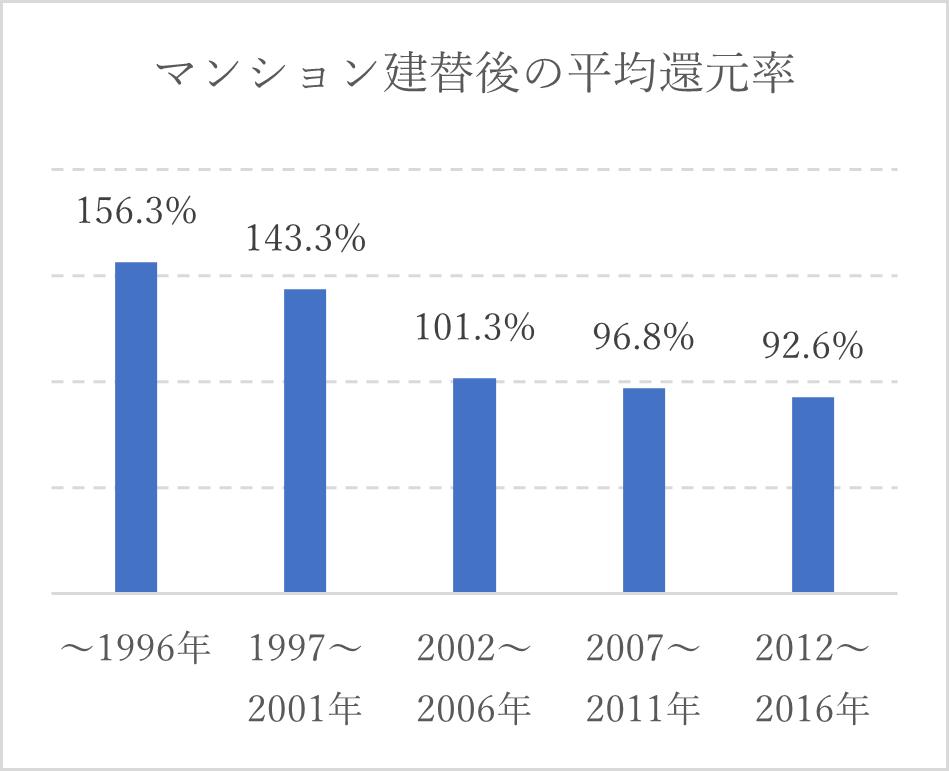 マンションの建替後の平均還元率