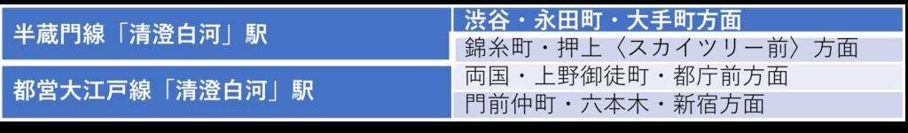 「清澄白河」駅