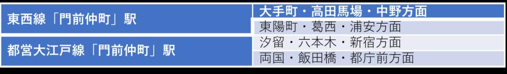「門前仲町」駅