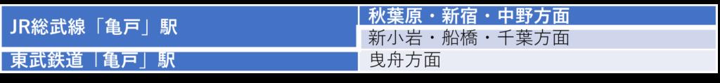 「亀戸」駅